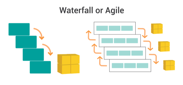 GEN 912 Waterfall or Agile