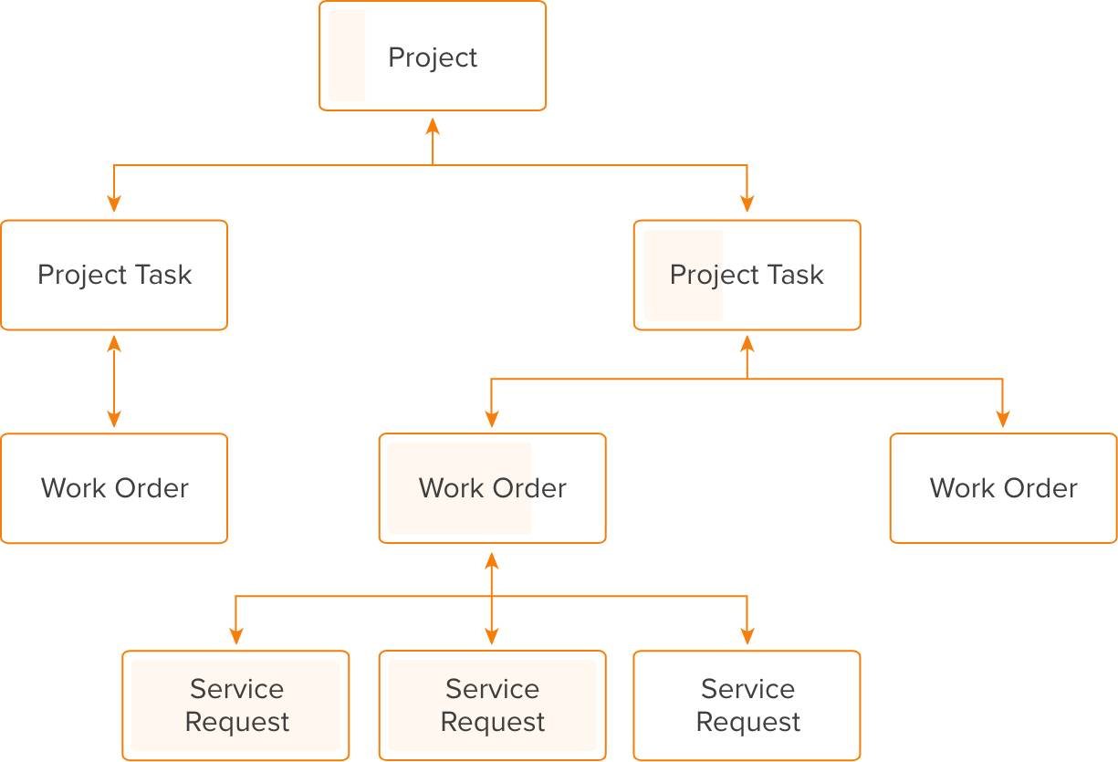 Connect Projects and Field Service together